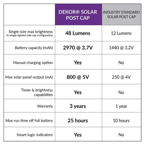 comparison of dekor solar post caps to competitors